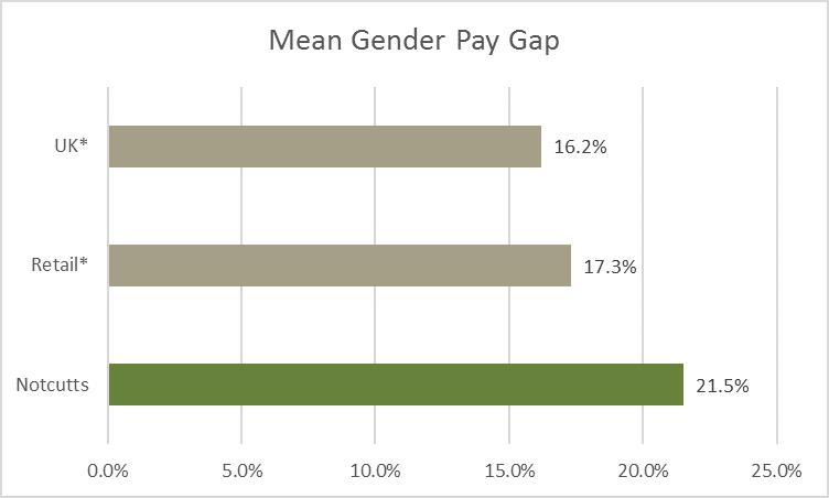 Mean gender pay gap 2020