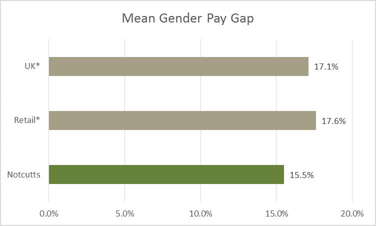 Mean gender pay gap 2019