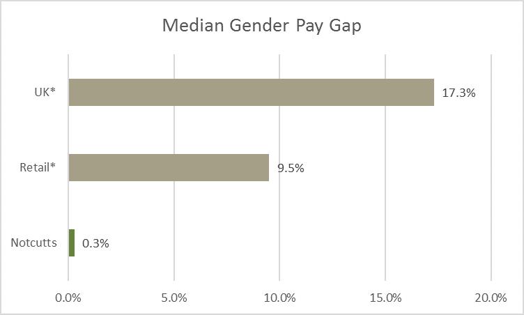 Median gender pay gap 2020
