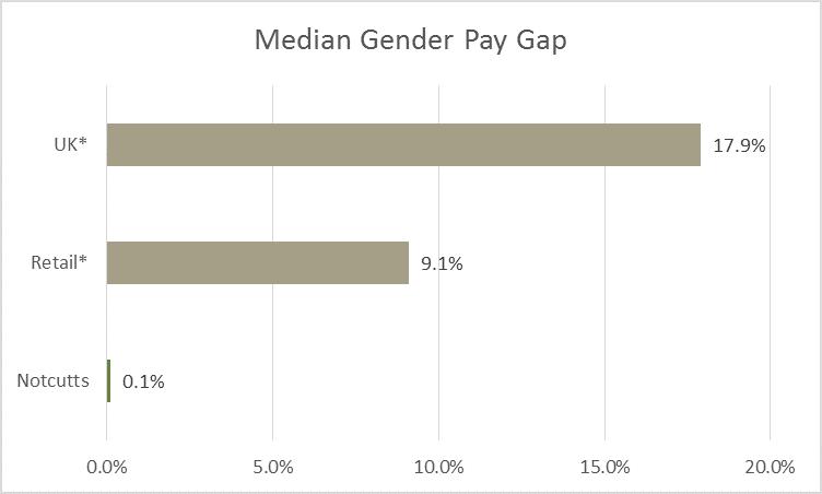 Median gender pay gap 2019