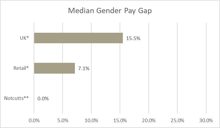 Median gender pay gap 2021